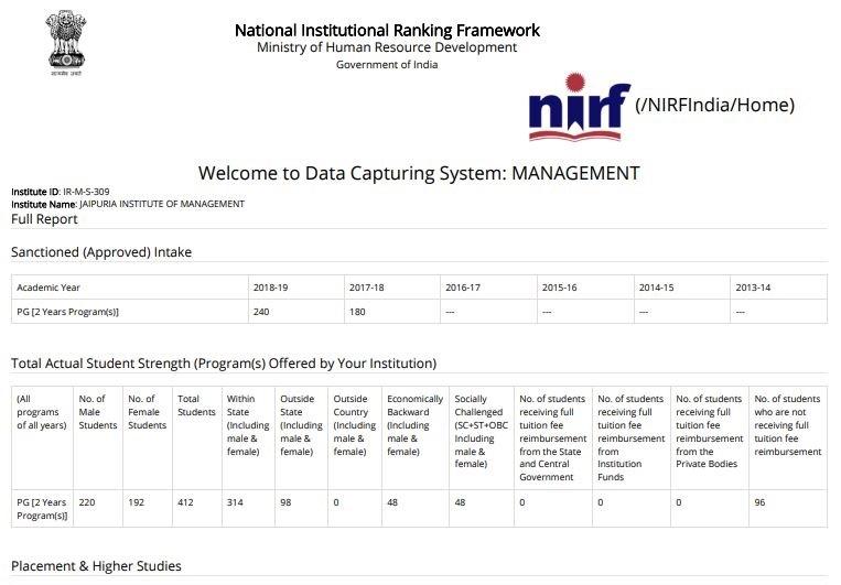 JAIPUR NIRF 2020