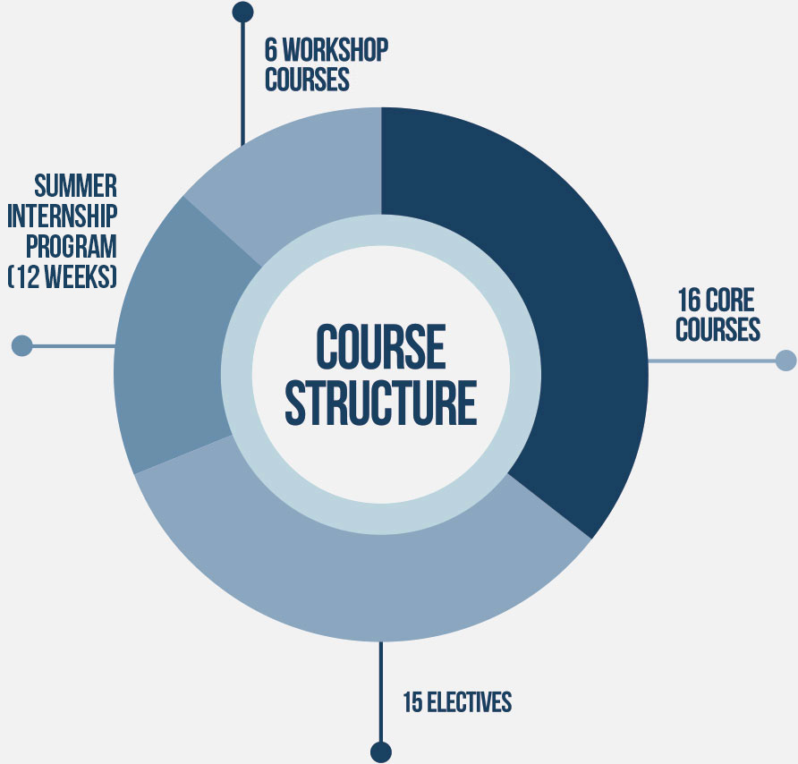 PGDM Course structure in India's best colleges